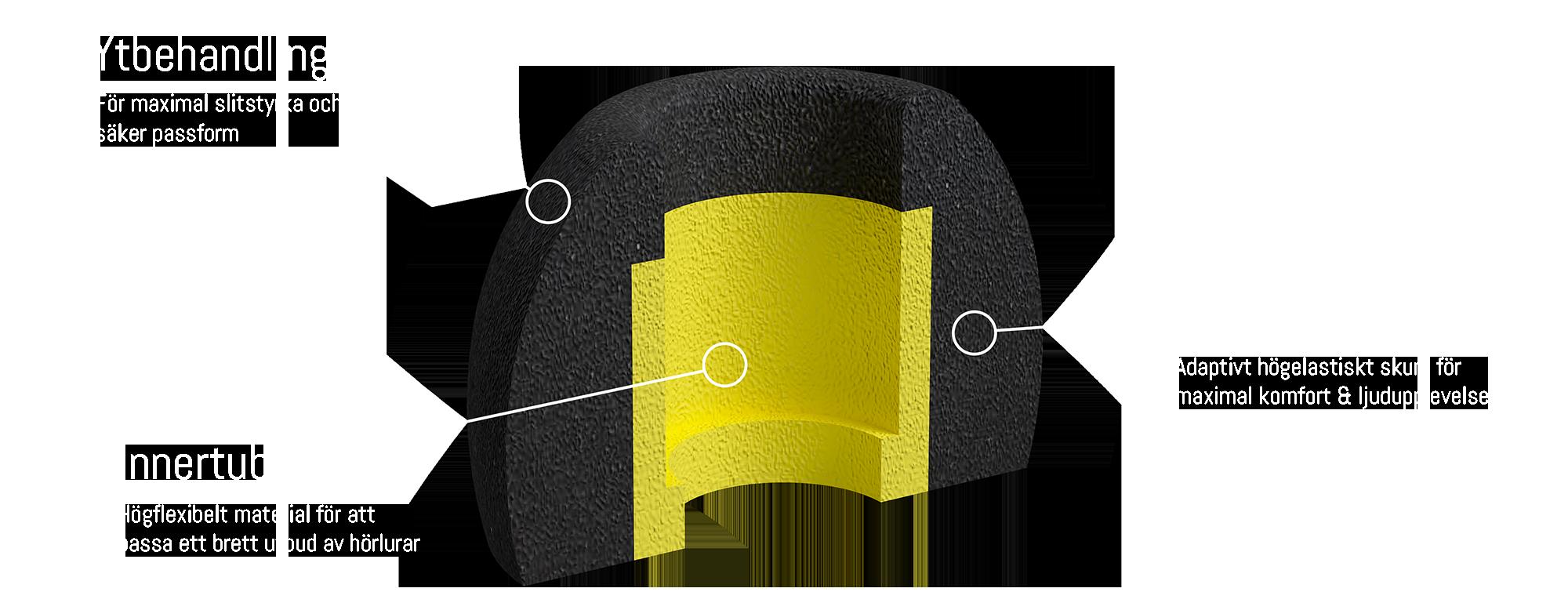 Comfort Foam Tips - öronkuddar för true wireless hörlurar, memory foam